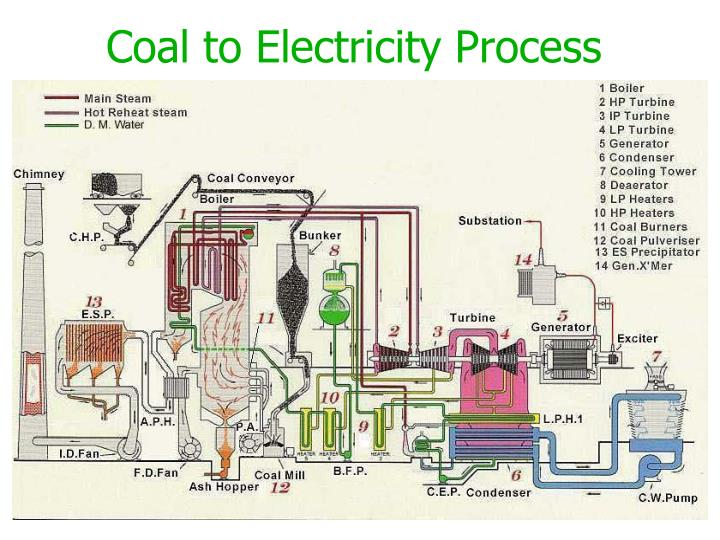 Coal to Electricity Process
