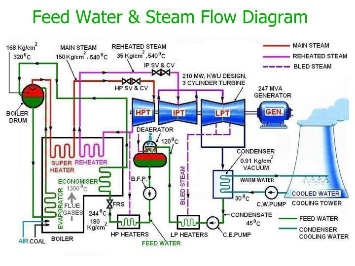 Feed Water & Steam Flow Diagram
