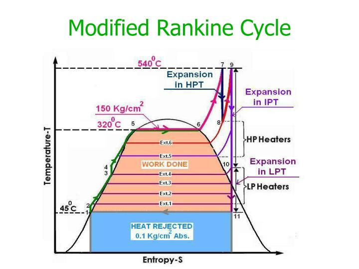 Modified Rankine Cycle
