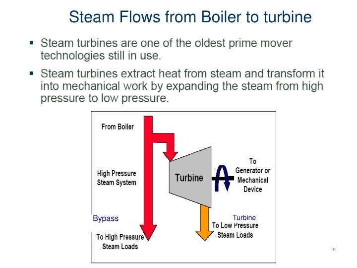 Steam Flows from Boiler to turbine