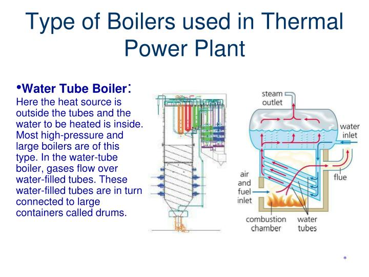 Type of Boilers used in Thermal Power Plant