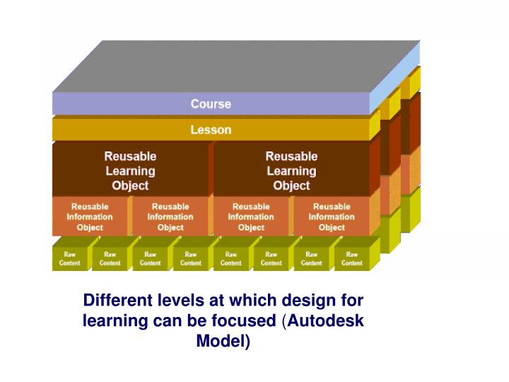 Different levels at which design for  learning can be focused