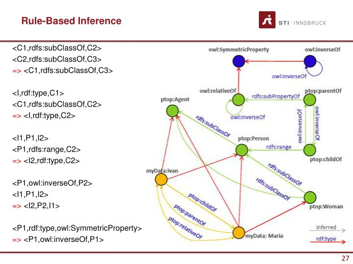 Rule-Based Inference