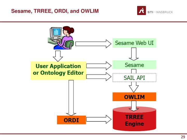 Sesame, TRREE, ORDI, and OWLIM