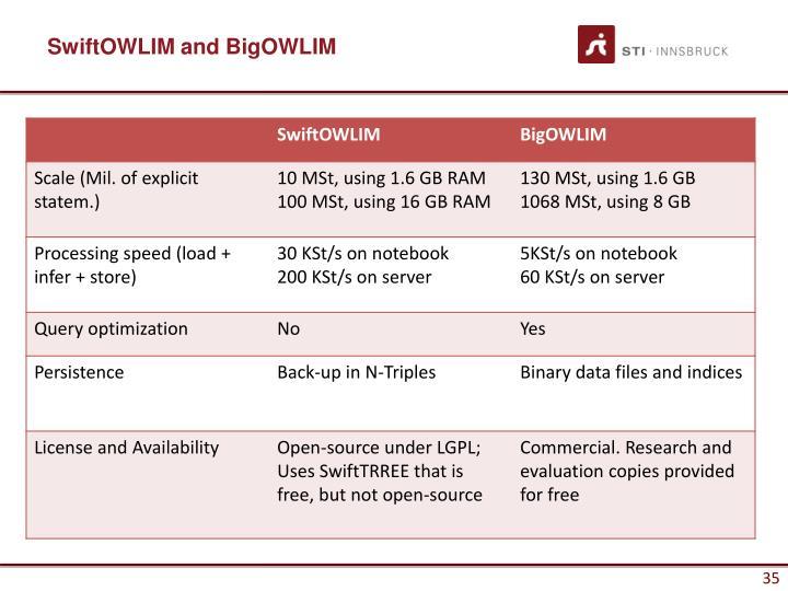 SwiftOWLIM and BigOWLIM
