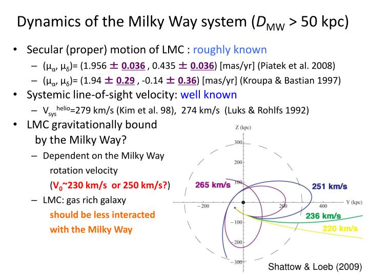 Dynamics of the Milky Way system (