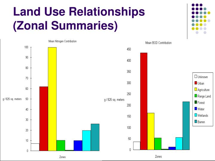 Land Use Relationships