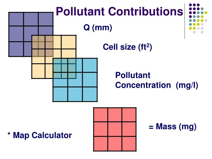 Pollutant Contributions