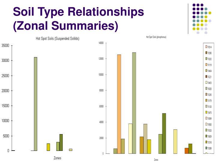 Soil Type Relationships