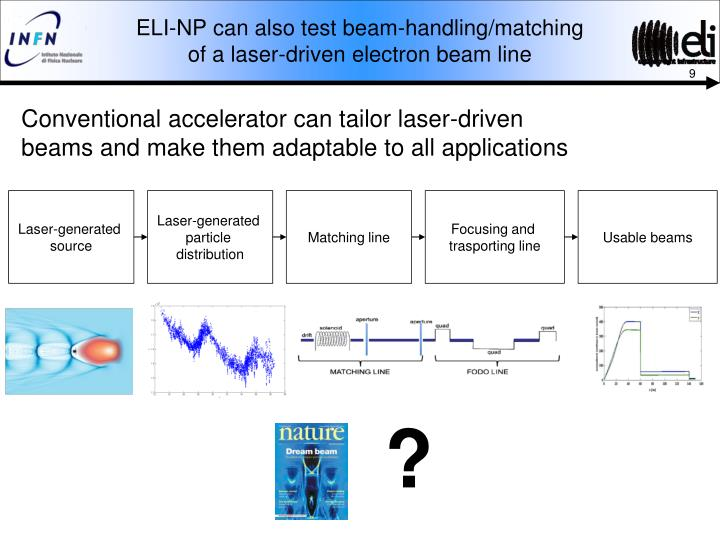 ELI-NP can also test beam-handling/matching