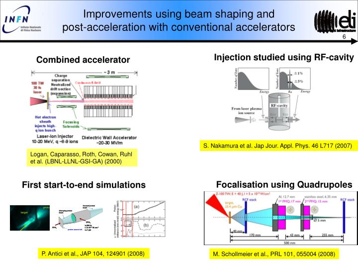 Improvements using beam shaping and