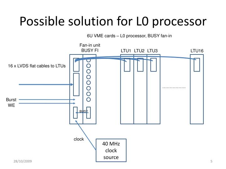 Possible solution for L0 processor