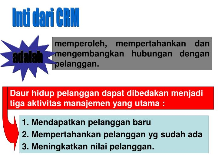 Inti dari CRM