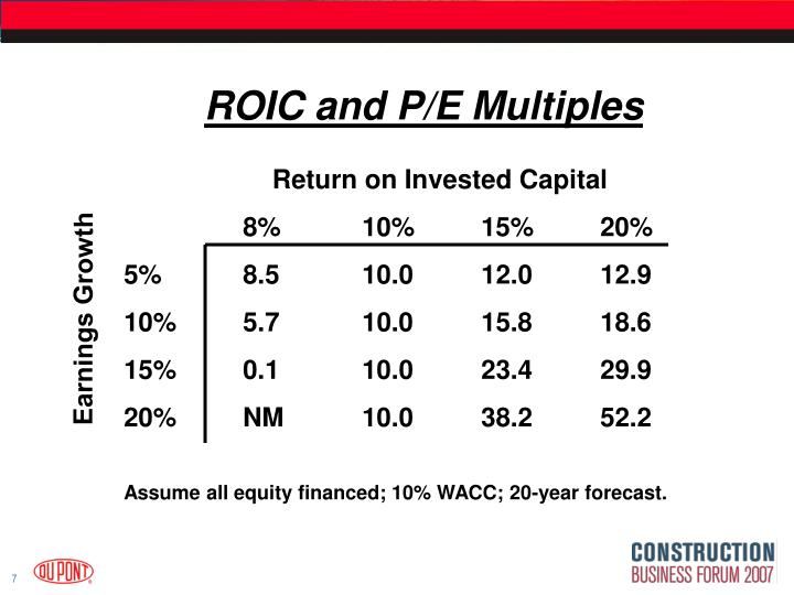 ROIC and P/E Multiples