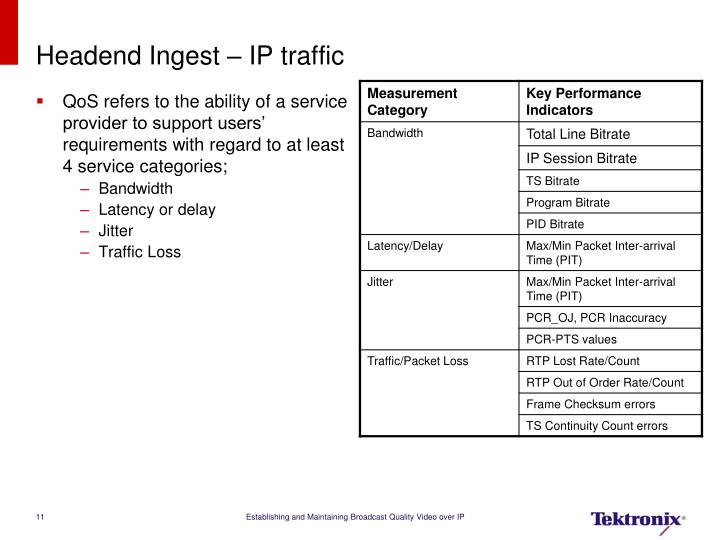 Headend Ingest – IP traffic