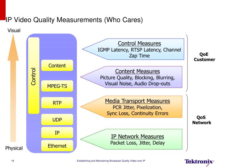 IP Video Quality Measurements (Who Cares)