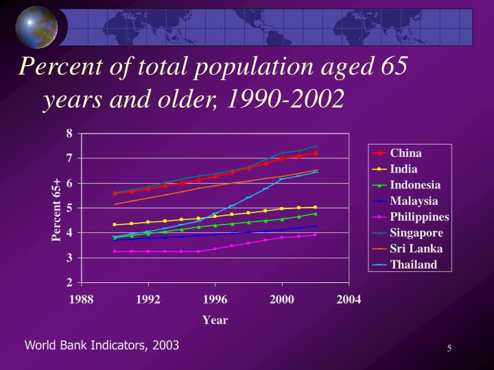 low health expectancy in developing countries The difference between developed and developing countries in the world life expectancy of 84 it comes under a developing nation because of low.