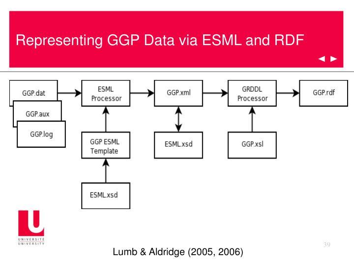 Representing GGP Data via ESML and RDF