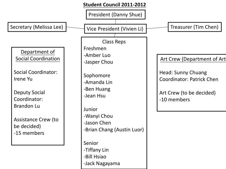 Student Council 2011-2012