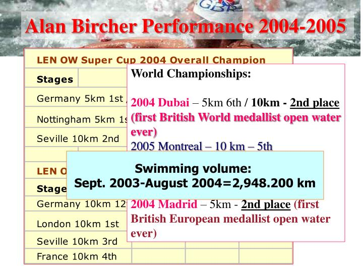 Alan Bircher Performance 2004-2005