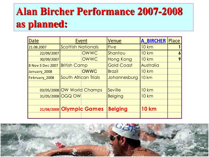 Alan Bircher Performance 2007-2008 as planned: