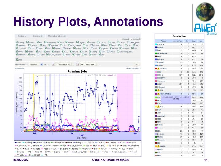 History Plots, Annotations