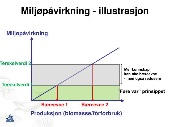 Miljøpåvirkning - illustrasjon
