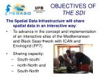 objectives of the sdi