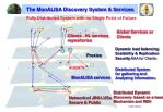 the monalisa discovery system services