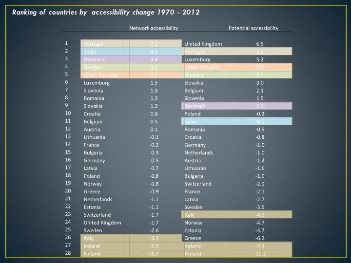 Ranking of countries by  accessibility change 1970 - 2012