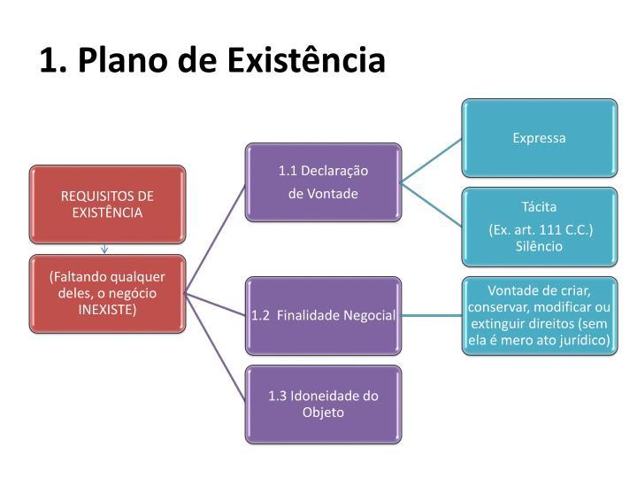 1. Plano de Existência