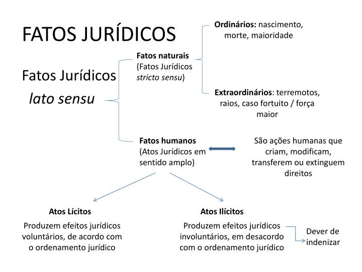 FATOS JURÍDICOS