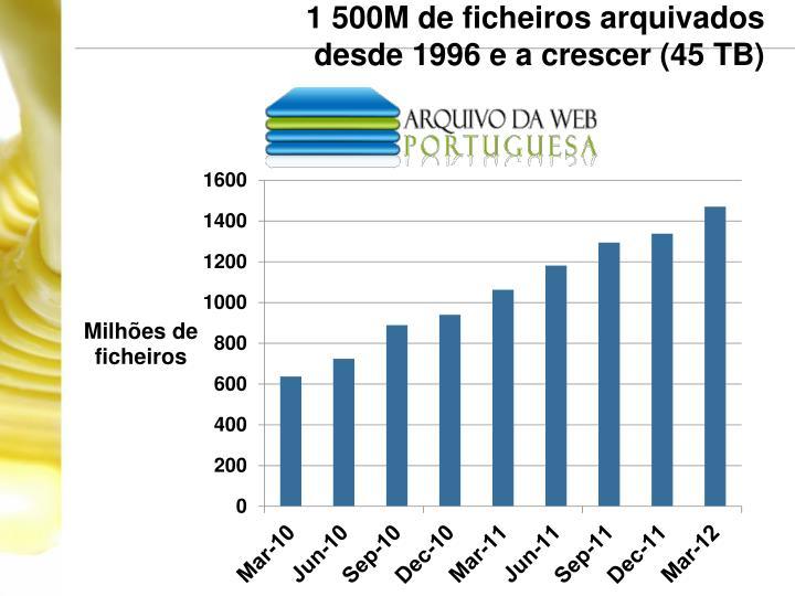 1 500M de ficheiros arquivados