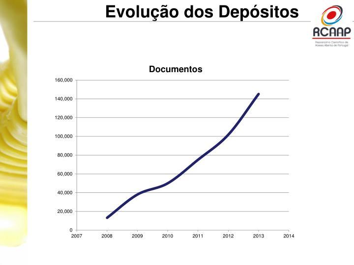 Evolução dos Depósitos