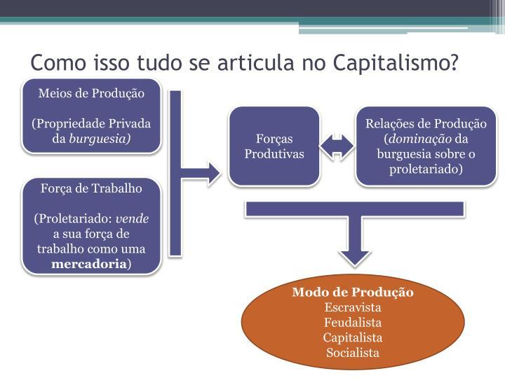 Como isso tudo se articula no Capitalismo?