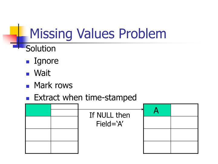 Missing Values Problem