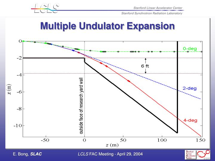 Multiple Undulator Expansion