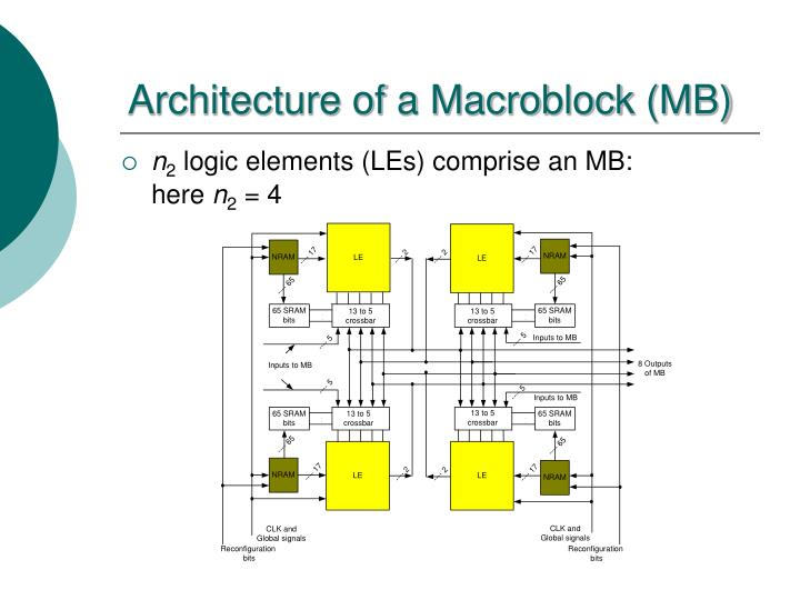 Architecture of a Macroblock (MB)