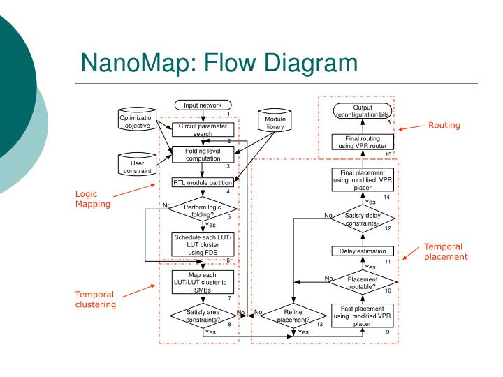 NanoMap: Flow Diagram