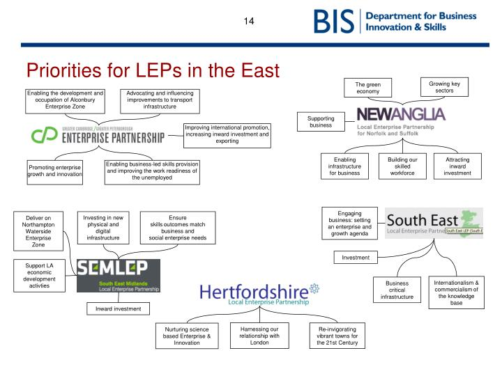 Priorities for LEPs in the East