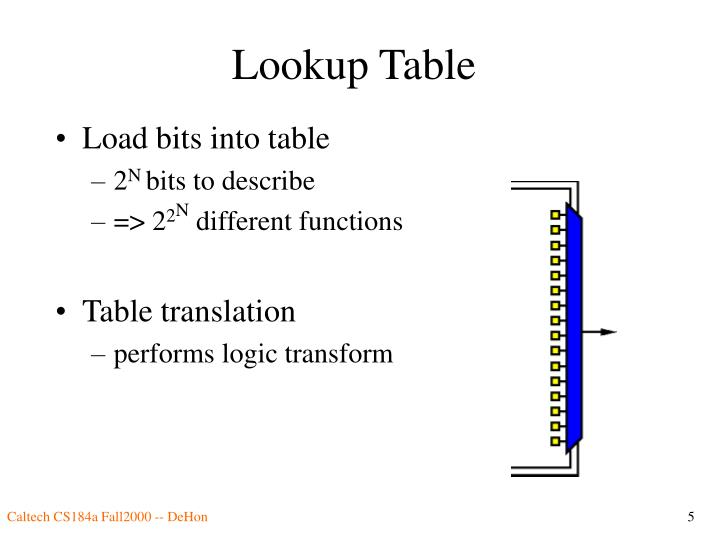 Lookup Table