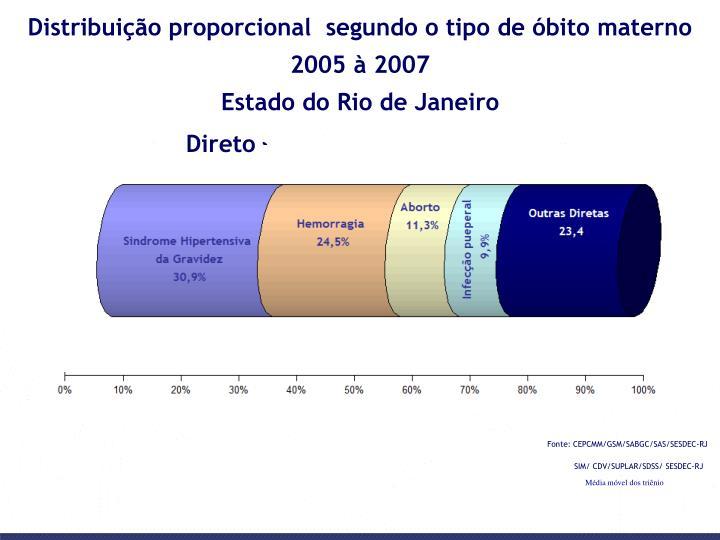 Distribuição proporcional  segundo o tipo de óbito materno