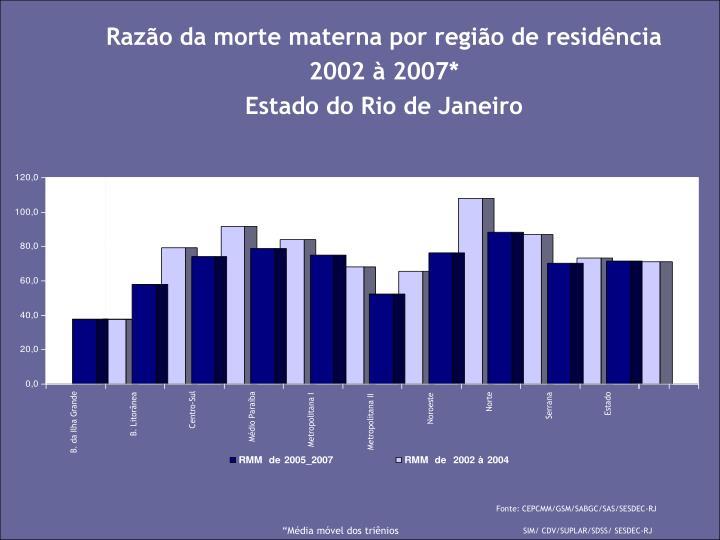Razão da morte materna por região de residência