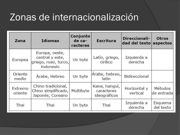 Zonas de internacionalización