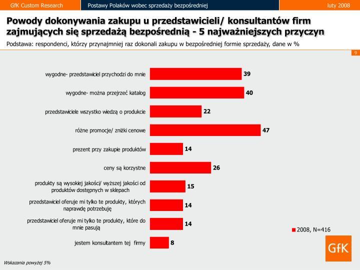 Powody dokonywania zakupu u przedstawicieli/ konsultantów firm zajmujących się sprzedażą bezpośrednią - 5 najważniejszych przyczyn