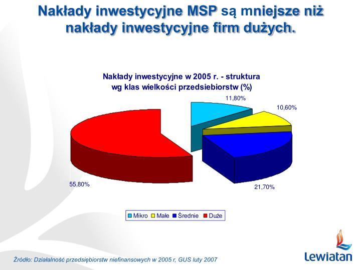 Nakłady inwestycyjne MSP