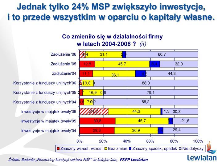 Jednak tylko 24% MSP zwiększyło inwestycje,