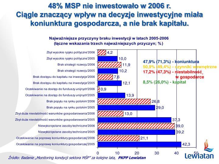 48% MSP nie inwestowało w 2006 r.