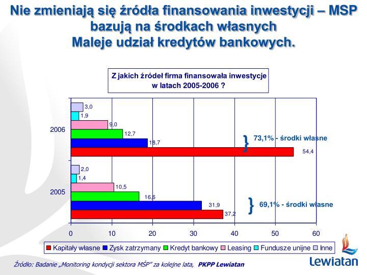 Nie zmieniają się źródła finansowania inwestycji – MSP bazują na środkach własnych