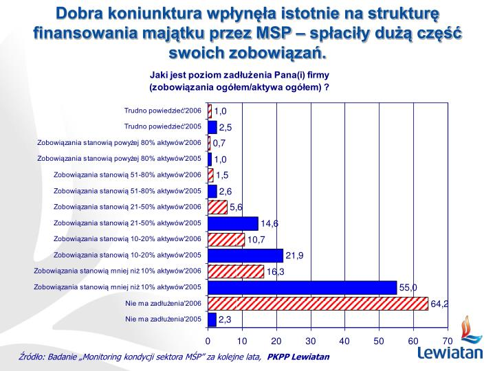Dobra koniunktura wpłynęła istotnie na strukturę finansowania majątku przez MSP – spłaciły dużą część swoich zobowiązań.
